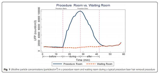 Опасности лазерной эпиляции