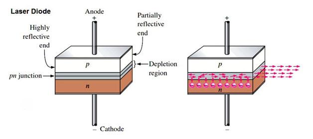 принцип действия диодных лазеров