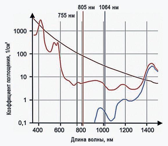 Для лазерной эпиляции используются александритовые, диодные и Nd:YAG-лазеры
