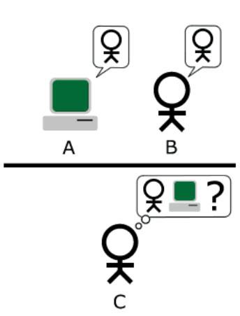 Визуальная интерпретация теста Тьюринга