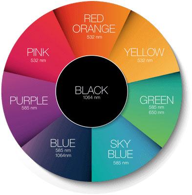 Цветные татуировки - длины волн для удаления определенных цветов