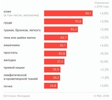 Меланома статистика