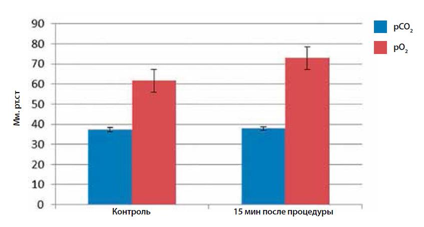 Через 15 мин после процедуры рСО2 постепенно возвращается к исходным показателям, в то время как рО2  остается повышенным