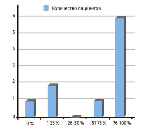Процентное улучшение мелазмы по оценкам экспертов